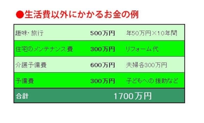 やはり3000万円程度のお金が必要に