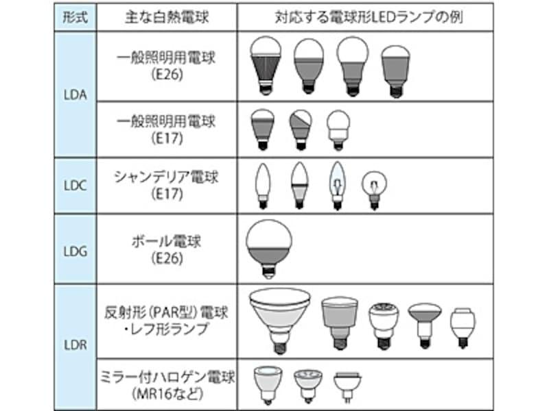電球形LEDランプと対応する白熱電球