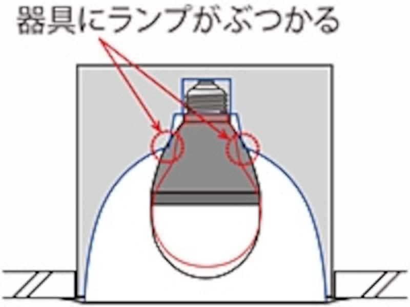 LED電球の形状に注意