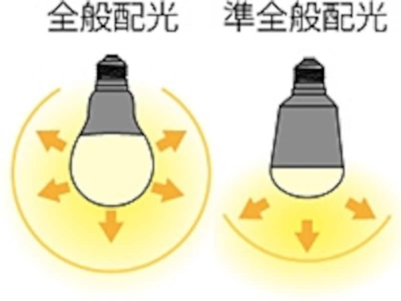 LED電球の配光