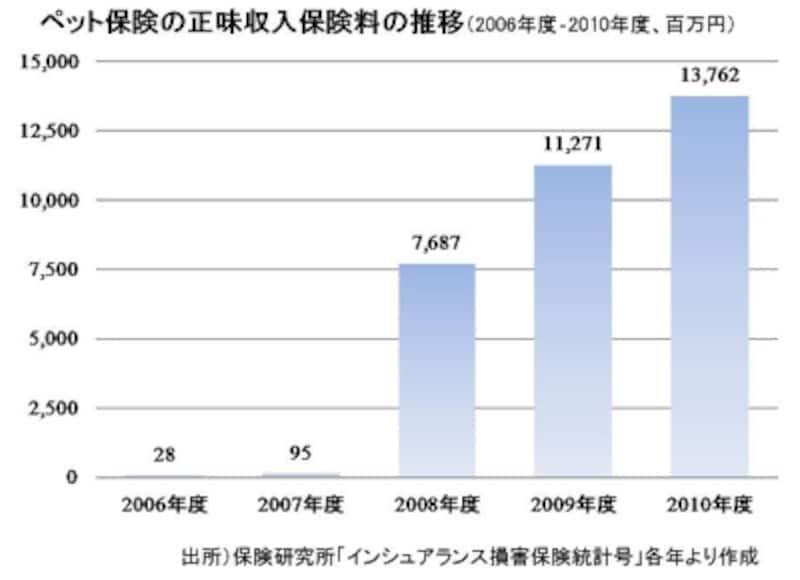 ペット保険の正味収入保険料の推移(2006年度-2010年度、百万円)