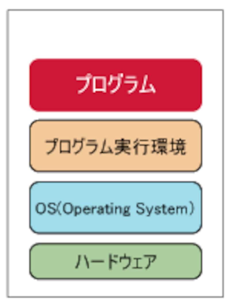 プログラムの実行環境