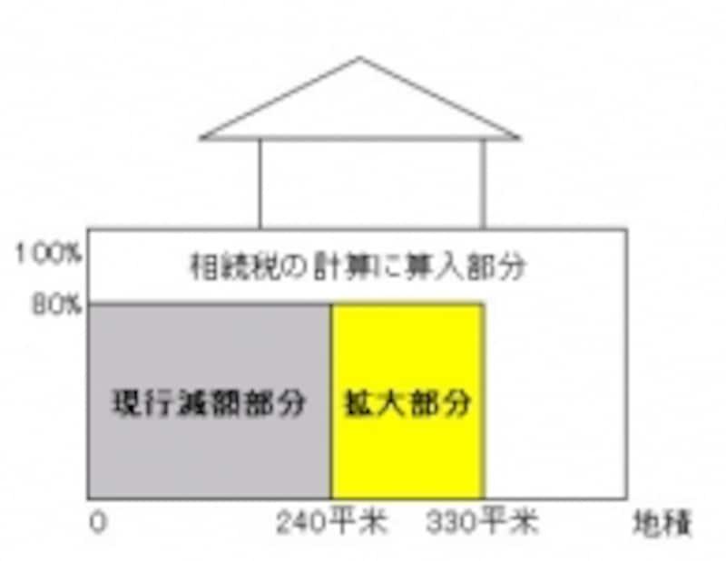 小規模宅地等の特例の限度面積が拡大