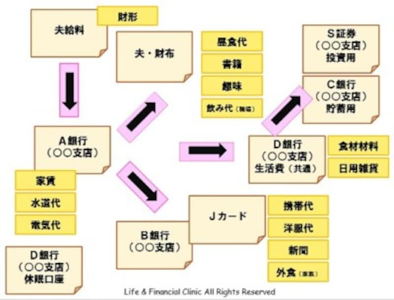 家計設計図/ポストイット家計改善法 (C)FPオフィスLife&FinancialClinic