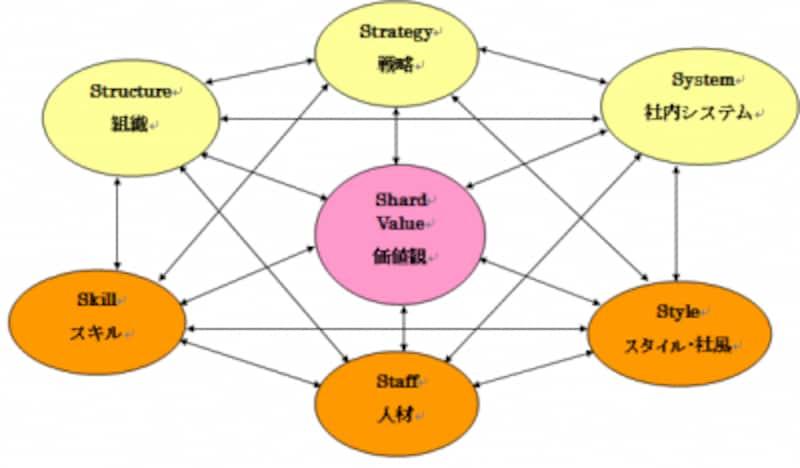 組織の7Sモデルとは