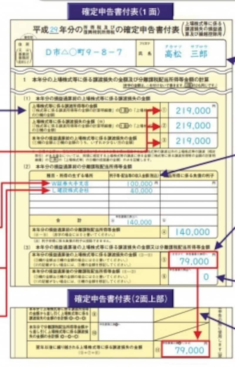 差し引ききれない譲渡損を繰越す時の記載例(出典:国税庁)