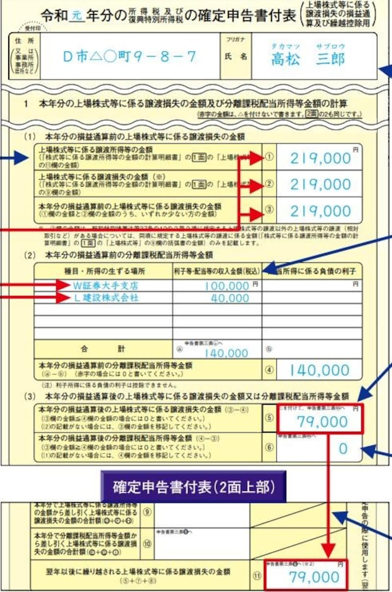 株の譲渡で損失が生じ、差し引ききれない譲渡損を繰越す時の付表の記載例(出典:国税庁)