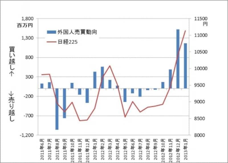 昨年末からの株価の急上昇の原動力は外国人投資家。このまま買い越しが続けば上昇トレンド継続だけど、売り越しに転じたら大幅修正となるかも。