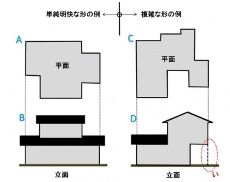 【図1】単純明快な形と複雑な形の例