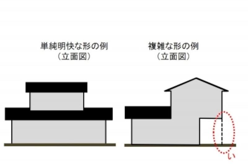 【図2】立面からみた単純明快な形と複雑な形