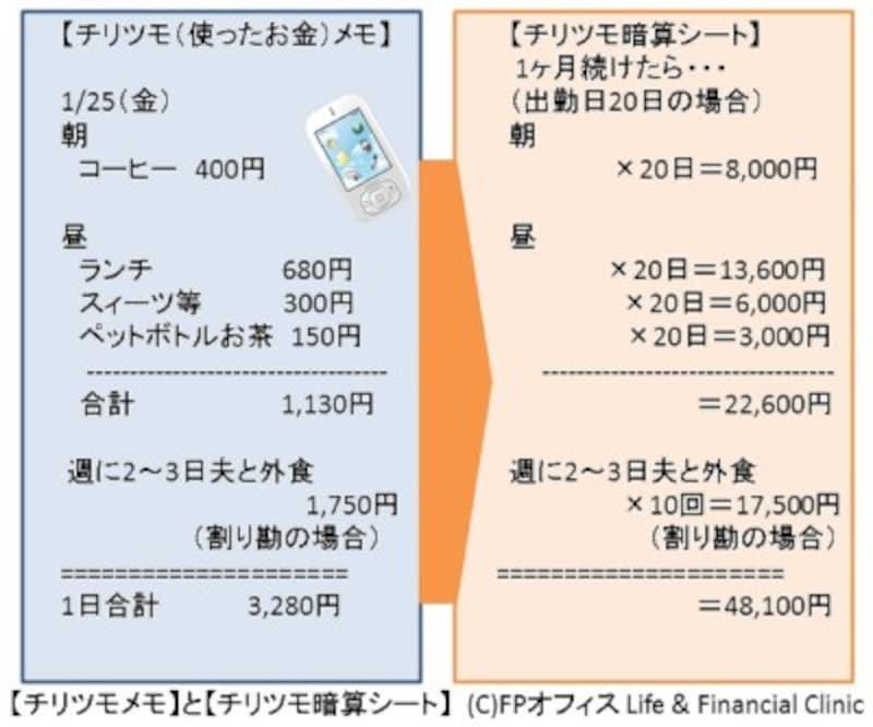 【チリツモメモ】と【チリツモ暗算シート】(C)FPオフィスLife&FinancialClinic
