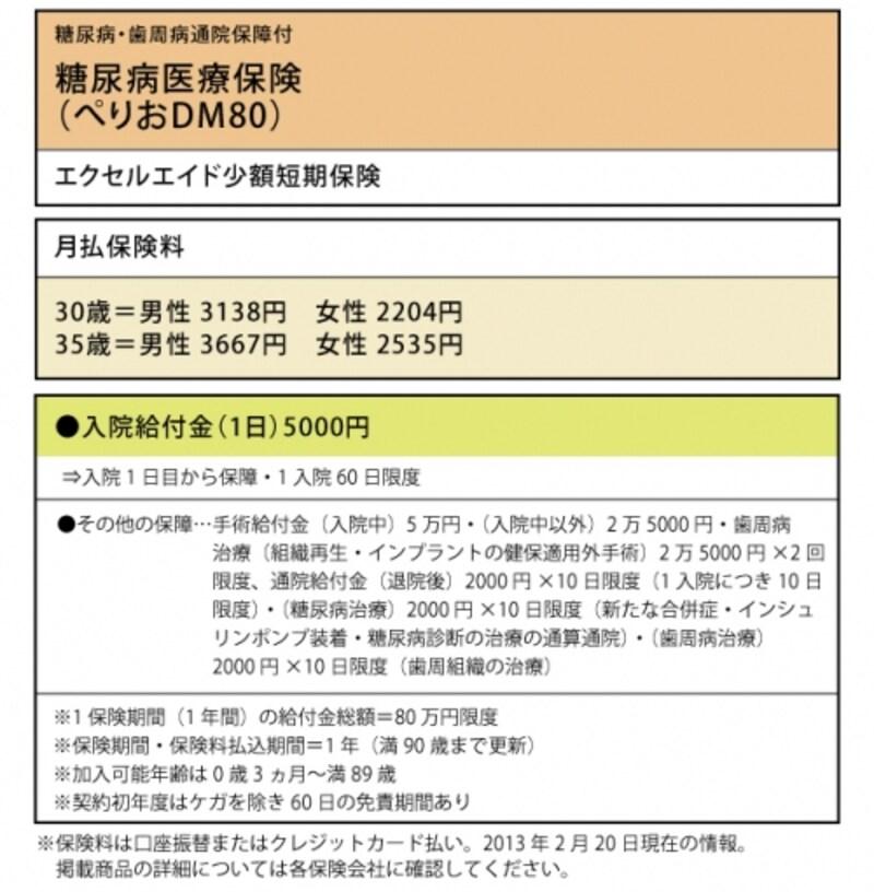 エクセルエイド少額短期保険「糖尿病医療保険(ぺりおDM80)」