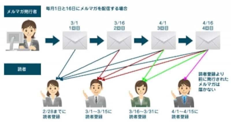 一斉配信メールマガジンは、読者全員に同じメルマガが同時配信されます