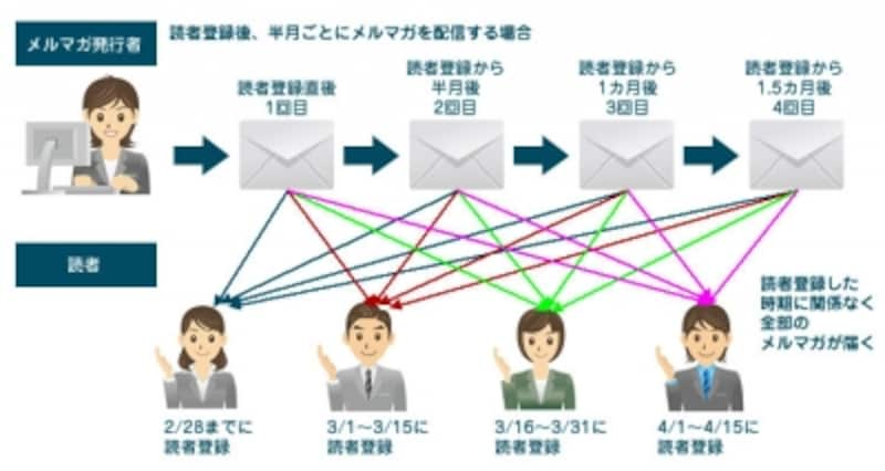 ステップメールは、いつ読者登録してもすべてのメルマガが順番に配信されます