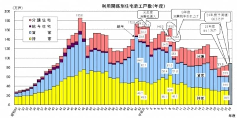 消費税と着工戸数推移