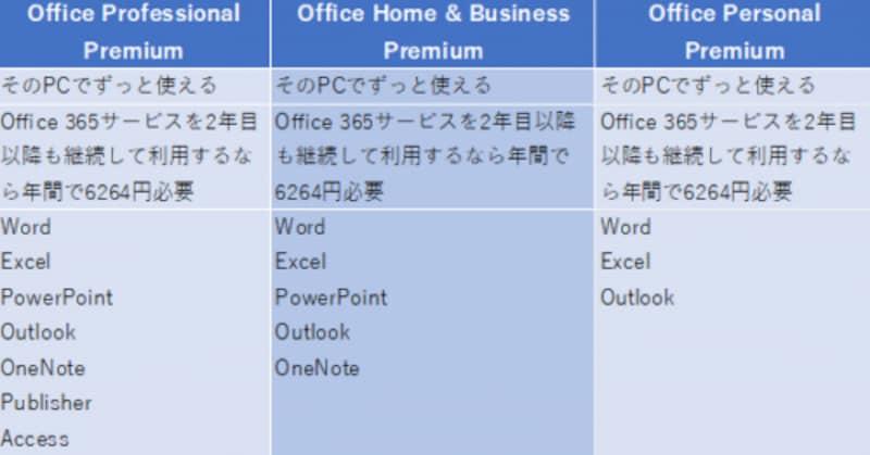 プレインストール版Office(価格はマイクロソフトのサイトのデータ)