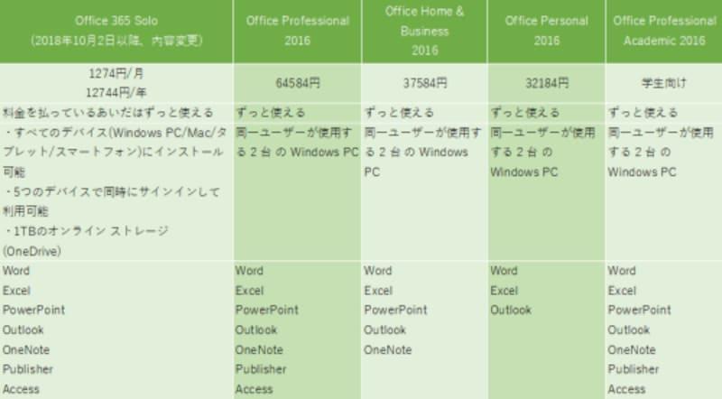 パッケージ版Office(価格はマイクロソフトのサイトのデータ)