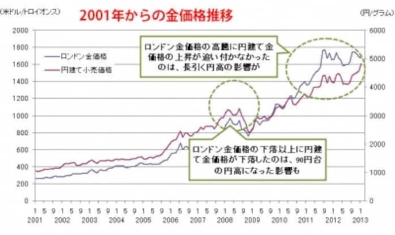 データ出典/田中貴金属HPより。いずれも月平均の税抜き小売り価格