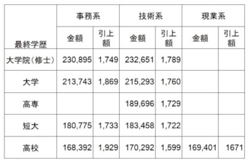 【表1】学歴別・職種別初任給水準(全産業) 大企業の学歴別、職種別の初任給平均額(単位:円)。全て、前年比増という結果に「新規学卒者決定初任給調査結果(2018年3月卒)」日本経済団体連合会調査※大学院卒は修士卒