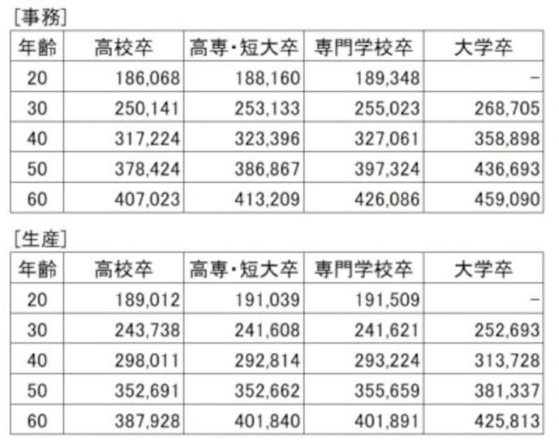 【表2】事務、生産職種の所定時間内モデル賃金(通勤手当を除く。単位:円)。この2職種の間で大学卒以外の現役世代には、特に目立った差はない(出典:「中小企業の賃金・退職金事情(平成30年版)」東京都産業労働局)