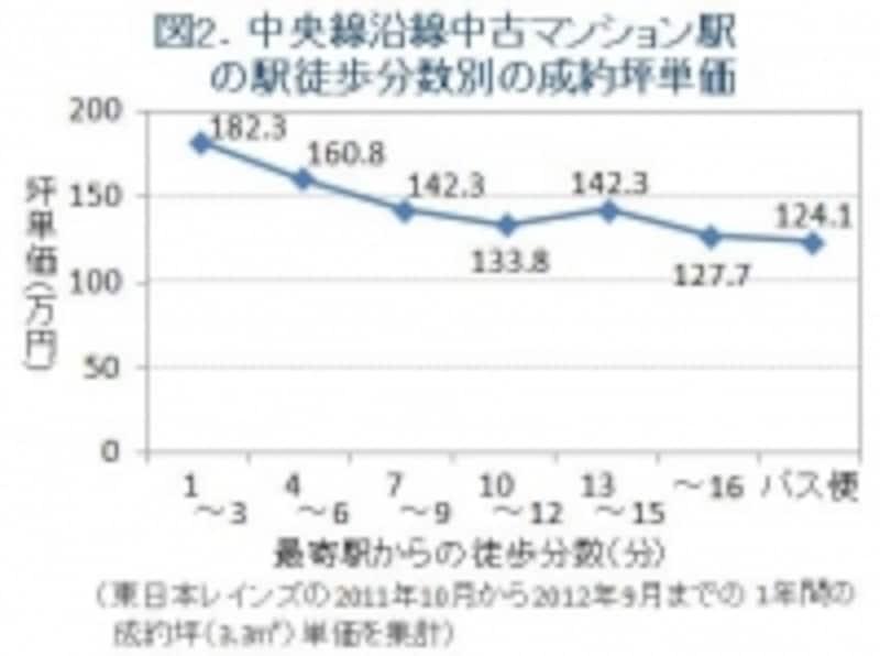 中央線の駅徒歩圏別の坪単価グラフ
