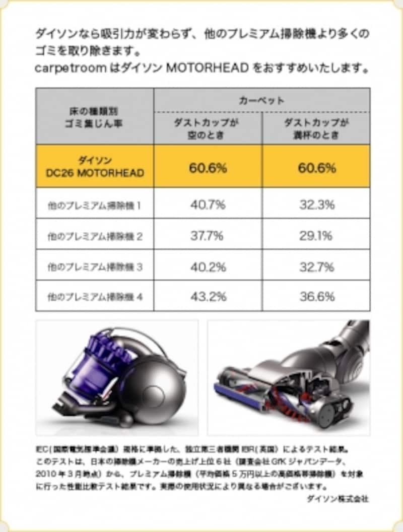 ダイソンと他のプレミアム掃除機との比較データ