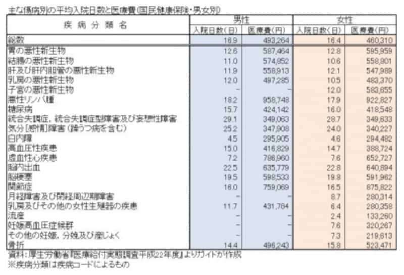 主な傷病別の平均入院日数と医療費(国民健康保険・男女別)