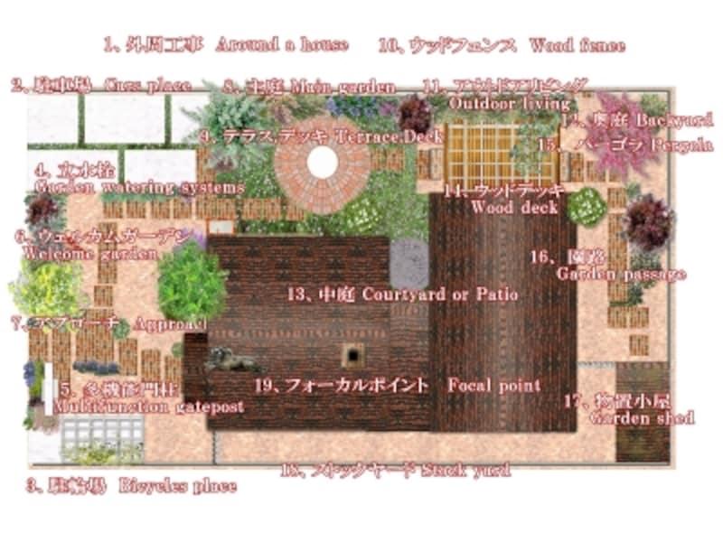 庭パーツ図