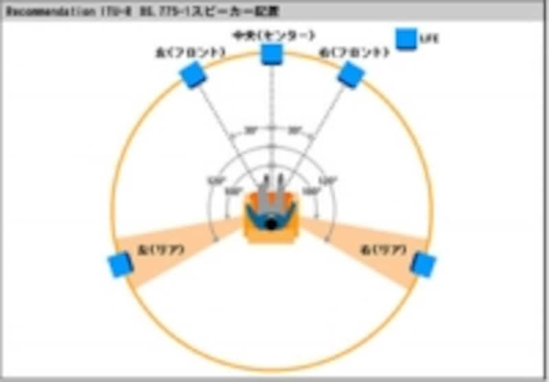 5.1chスピーカー配置