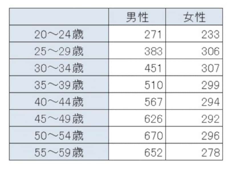 「平成27年分民間給与実態統計調査結果」(国税庁)より、年齢別の平均年収(単位:万円)。男性の平均年収が500万円を超えるのは35~39歳以降となっている