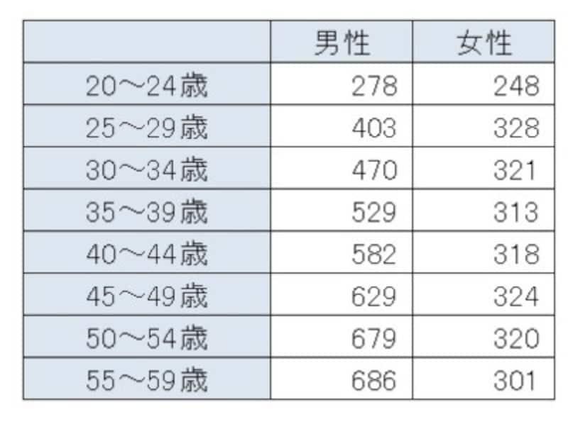 「令和元年分民間給与実態統計調査結果」(国税庁)より、年齢別の平均年収(単位:万円)。男性の平均年収が500万円を超えるのは35~39歳以降となっている