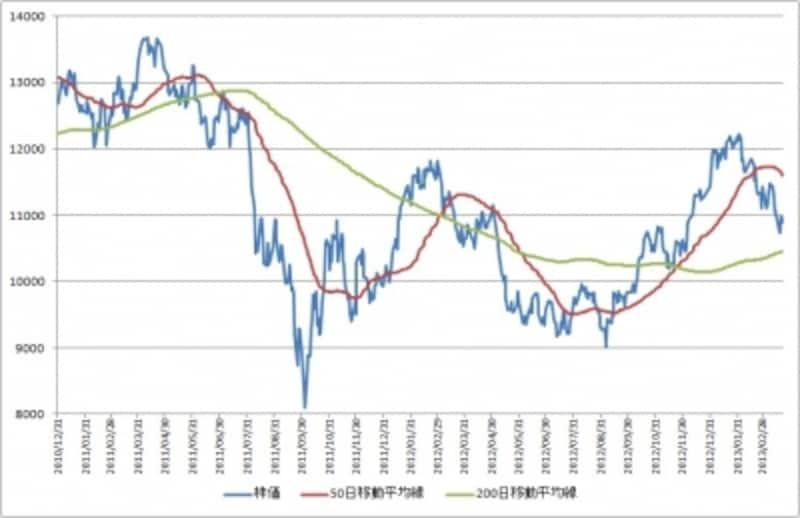 香港H株指数は2013年2月から調整基調に入っている