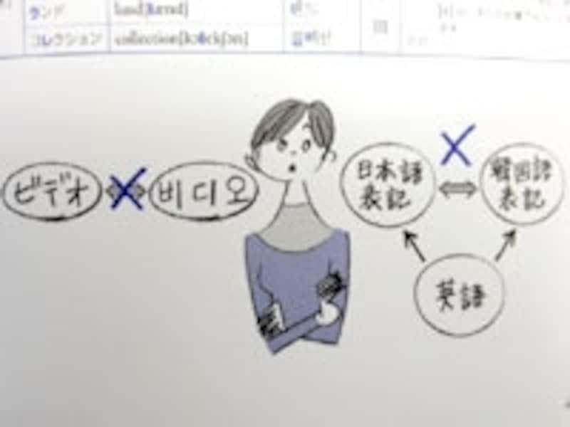 外来語イメージ