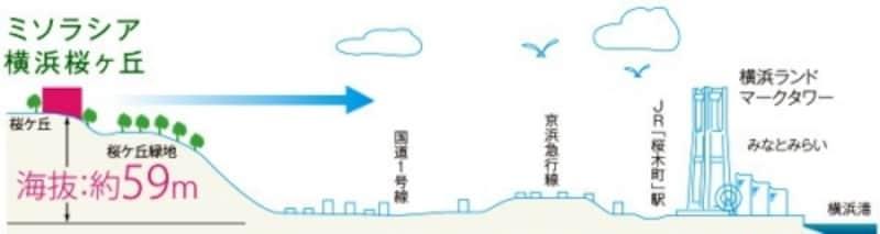 「ミソラシア横浜桜ヶ丘」立地高低差概念図