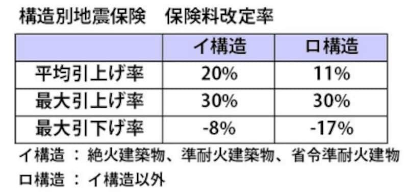 地震保険料改定率