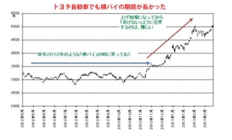 トヨタの株価推移