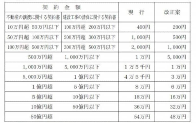 平成25年税制改正における印紙税額表の改正(出典:平成25年税制改正大綱)