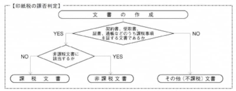 印紙税の可否判定(出典:国税庁パンフレットより)