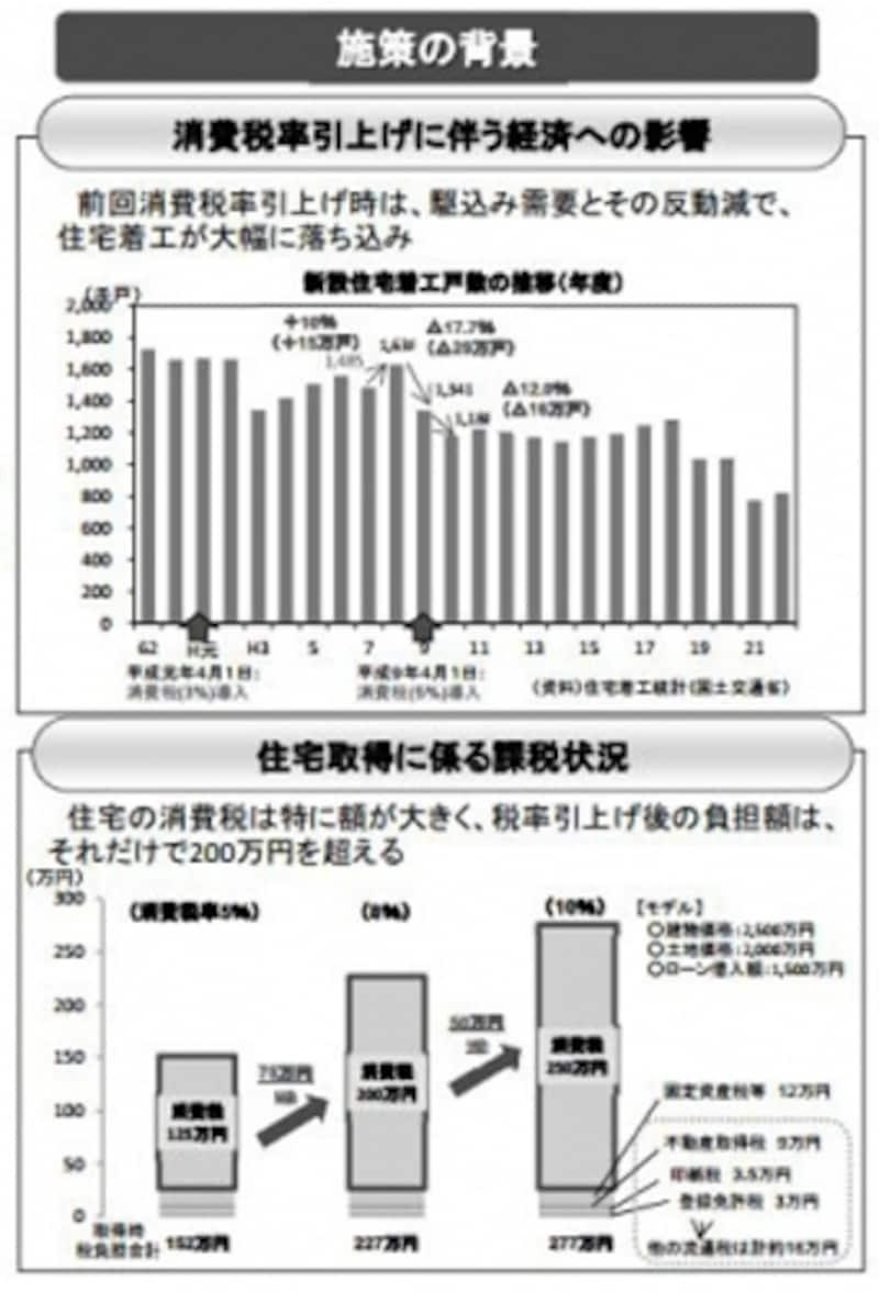 消費税率引き上げに伴う住宅着工数への影響(出典:国土交通省資料より)