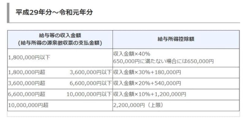 平成29年~令和元年までの給与所得控除額の速算表 (出典:国税庁タックスアンサーより)