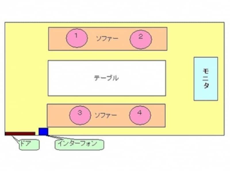 カラオケボックス内での座席位置(視線つき)