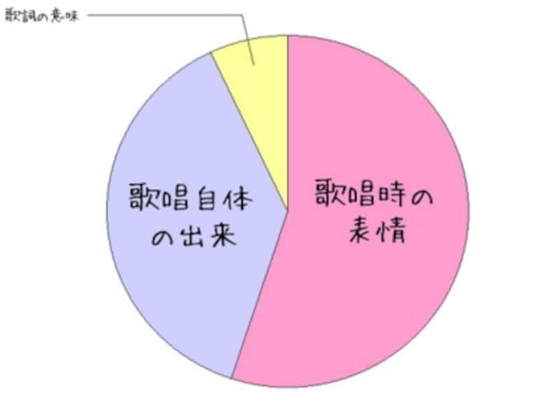 メラビアンの法則(カラオケ版)