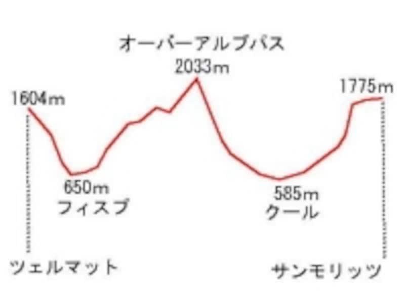 標高差のイメージ図