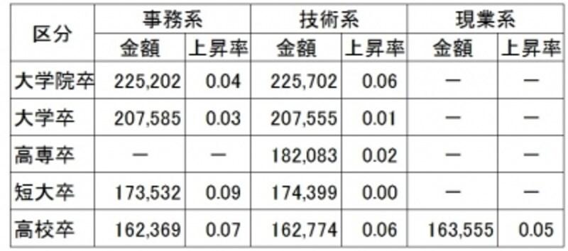 2012年初任給水準(金額:円、上昇率:%)は全区分においてほぼ横ばい(出典:(社)日本経済団体連合会)※大学院卒は修士卒