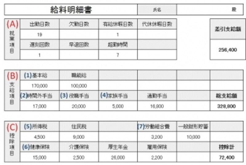 給与明細の一例。(A)就業項目、(B)支給項目、(C)控除項目と、色々な情報が記されている