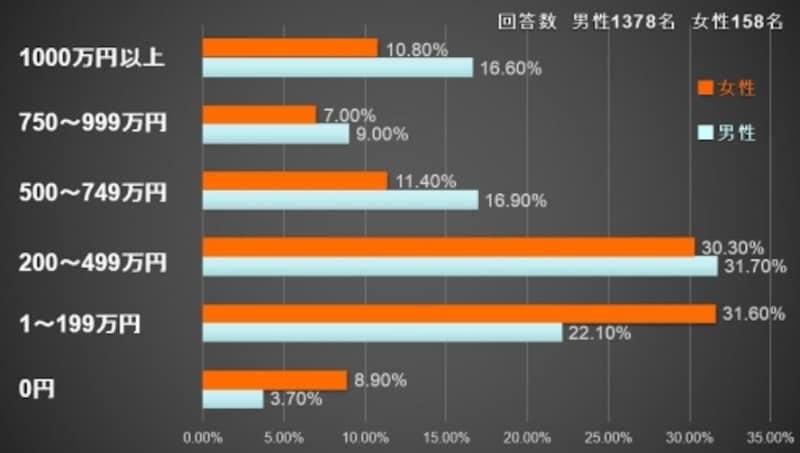 (『司法書士白書2015年版』平成23年度司法書士実態調査集計結果)