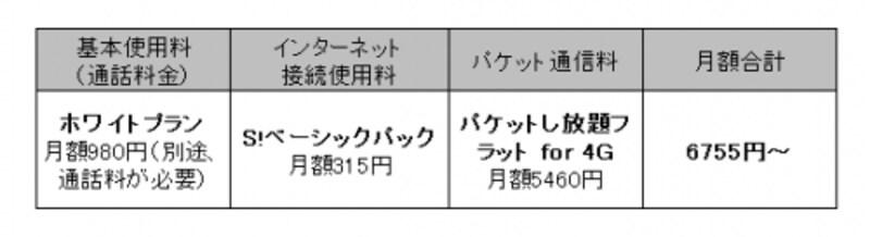 ソフトバンクLTE料金図