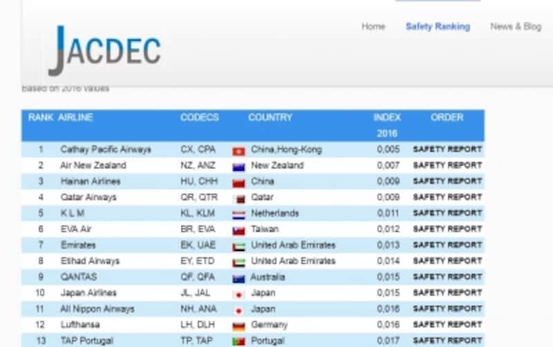 安全性の高いエアラインがわかるJACDECのランキング