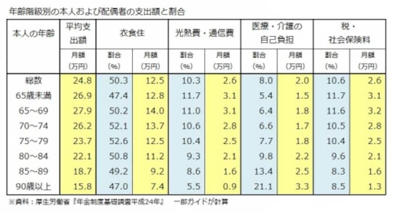 年齢階級別の本人および配偶者の支出額と割合