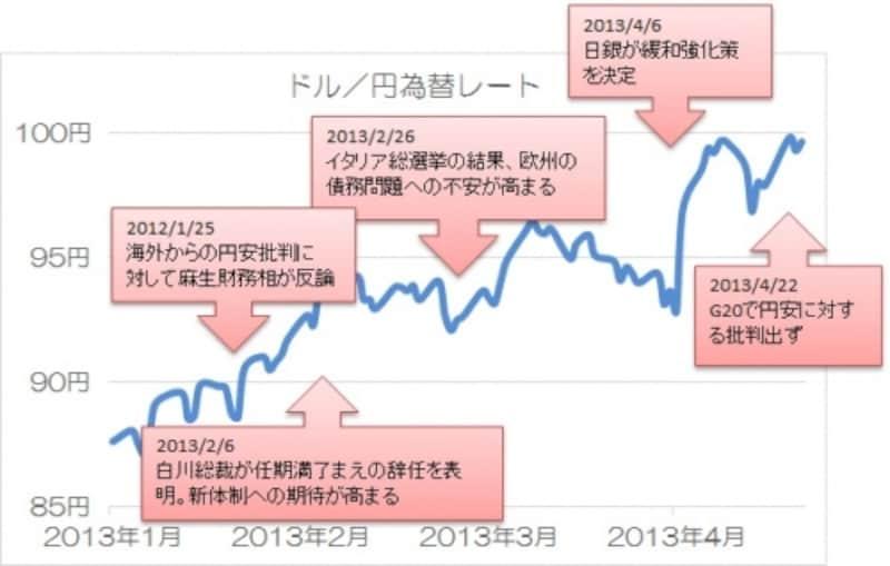 2013年1月からの為替レート(ドル/円)の動き